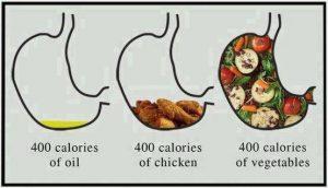 400 kalorie oleje
